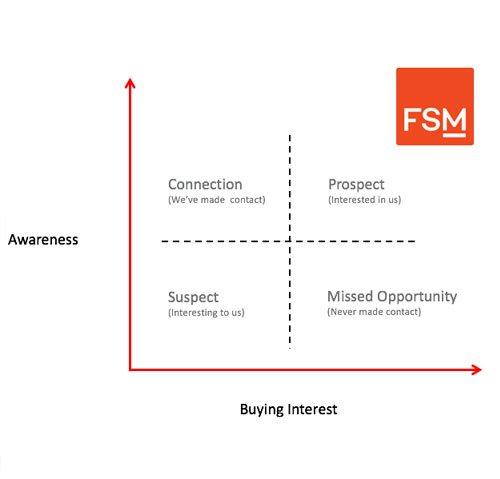 FSM-Lead-Matrix